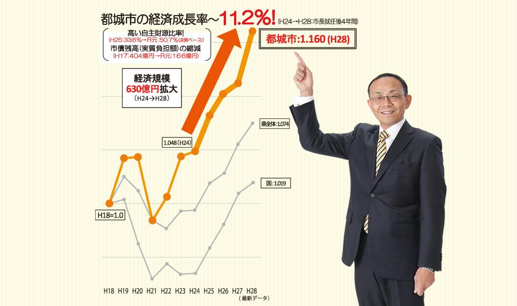 都城市の経済成長率~11.2%